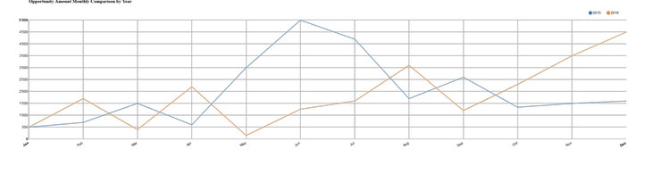 Monthly Comparison by Year