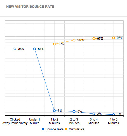 New Visitor Bounce Rates