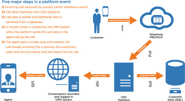 CDC Software - Platform Event
