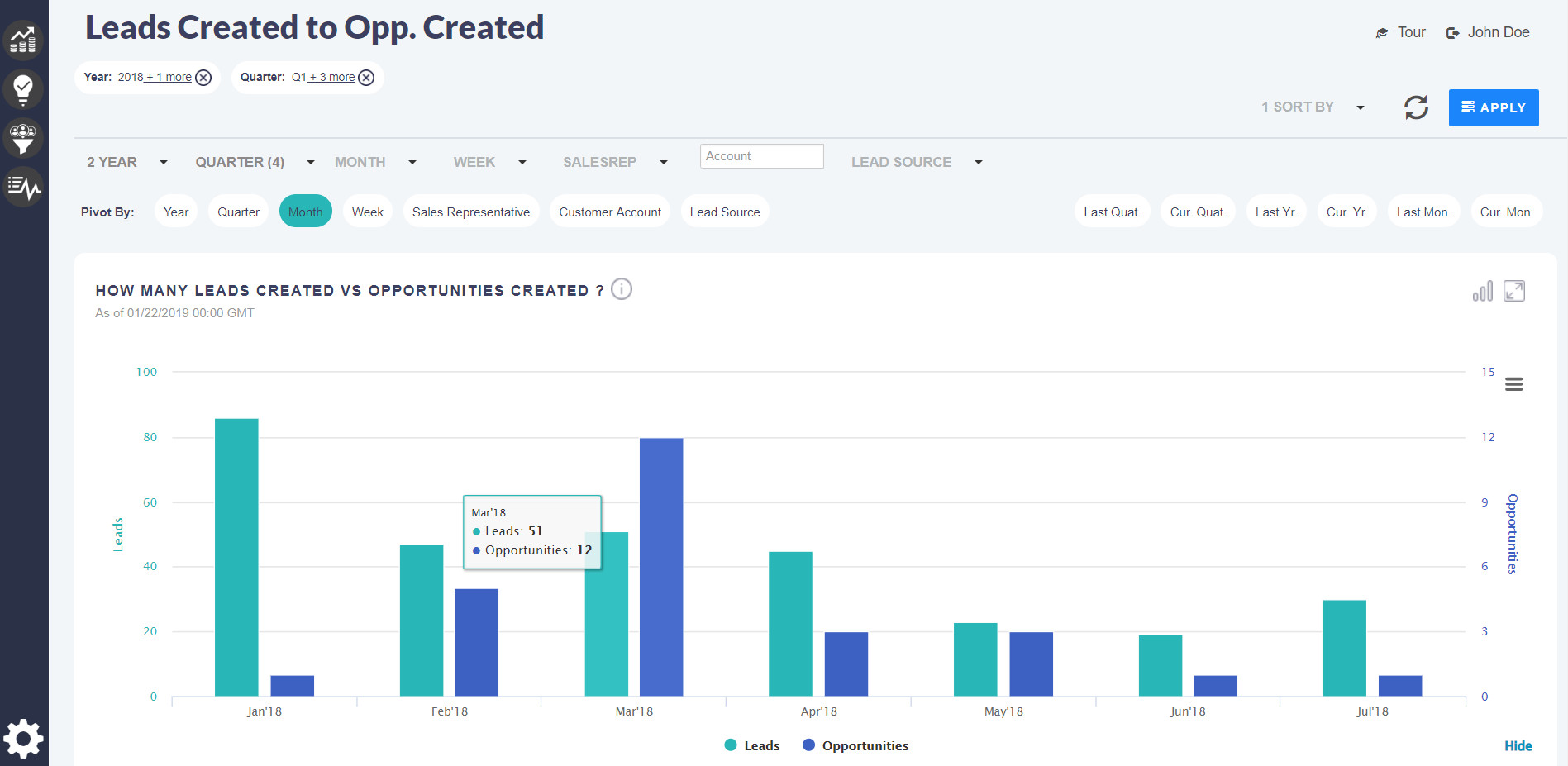 Break down complex analytics into easily explorable views